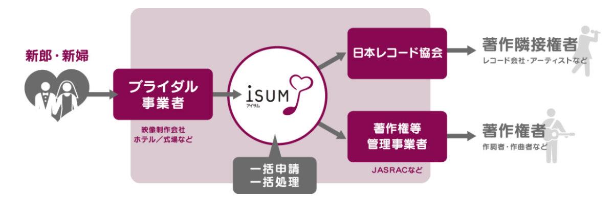 ISUMについて